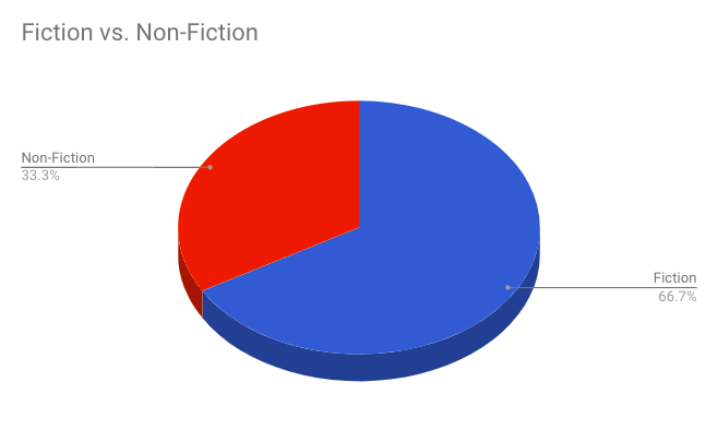 Fiction vs Non