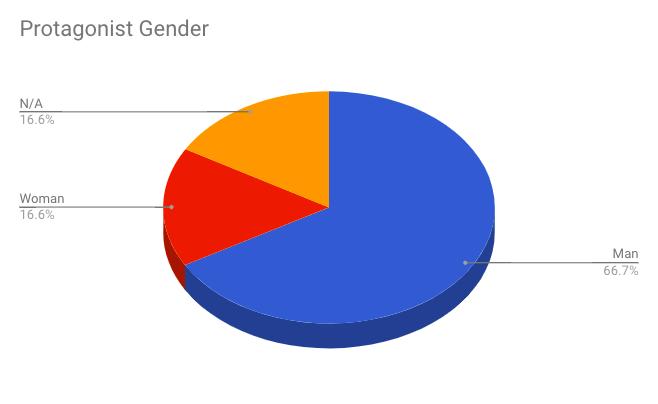 Protagonist Gender
